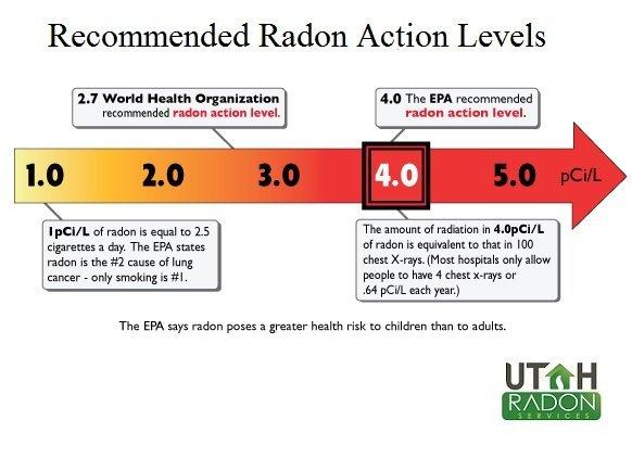 What Are Radon Action Levels Utah Radon Services
