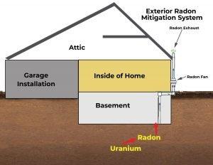 exterior radon system