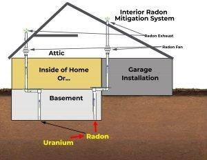 interior radon system